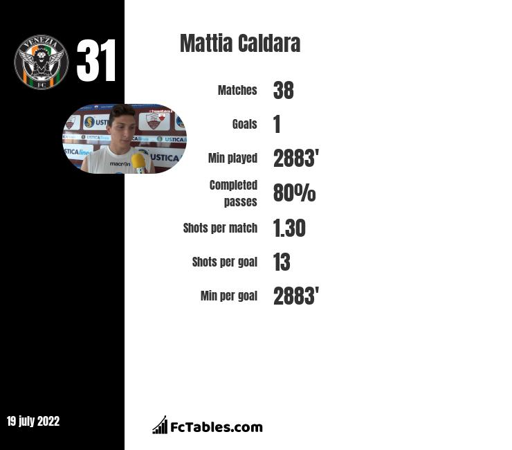 Mattia Caldara infographic