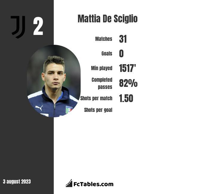 Mattia De Sciglio infographic