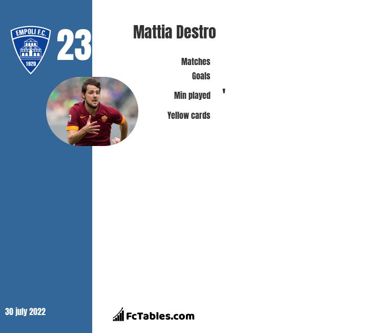 Mattia Destro infographic statistics for Genoa