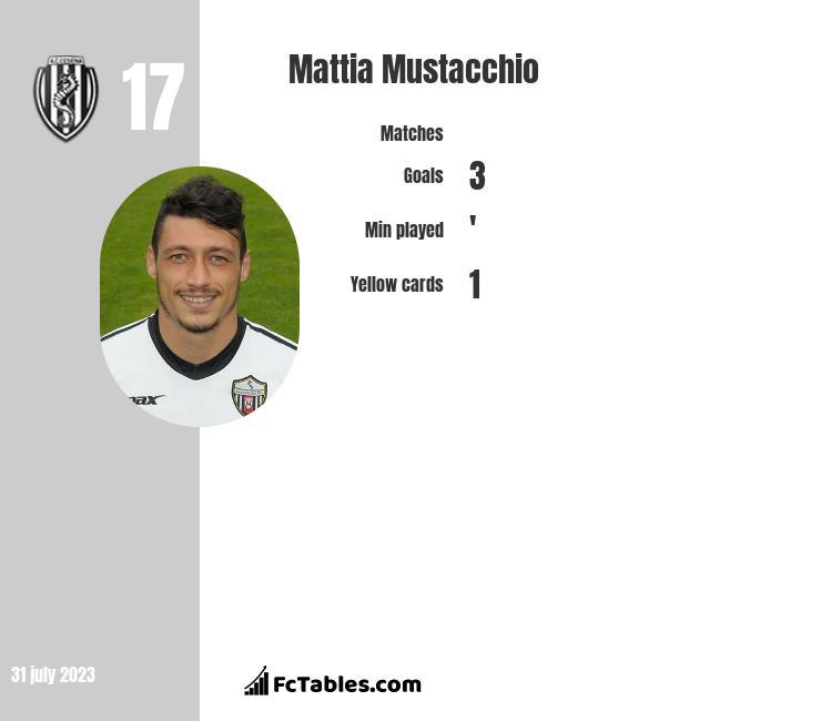Mattia Mustacchio infographic