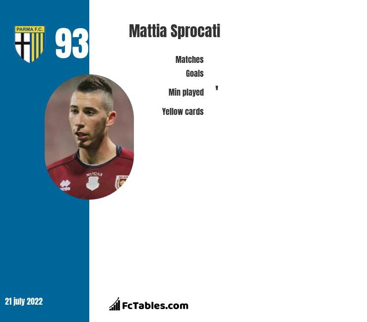Mattia Sprocati infographic