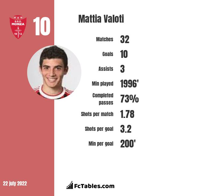 Mattia Valoti infographic