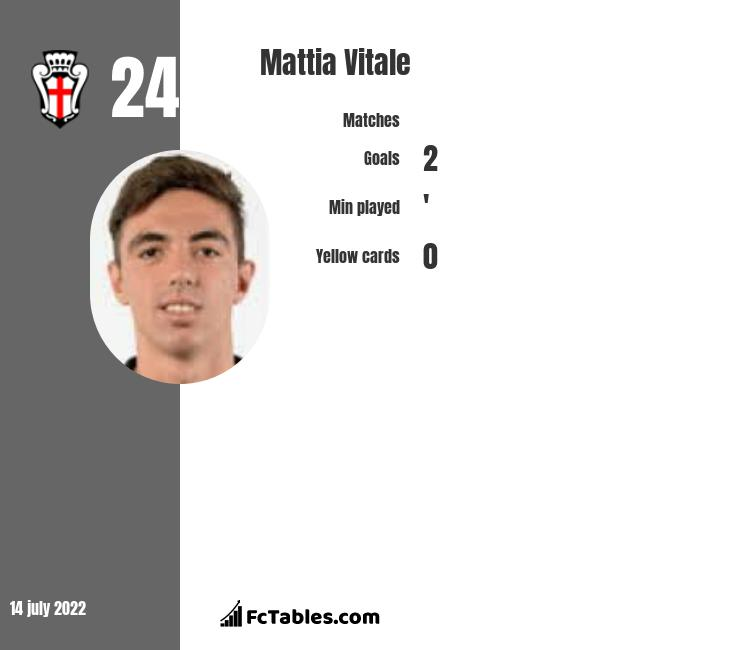 Mattia Vitale infographic