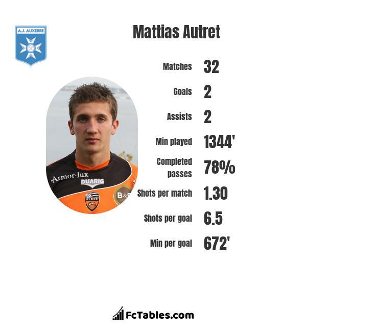 Mattias Autret infographic