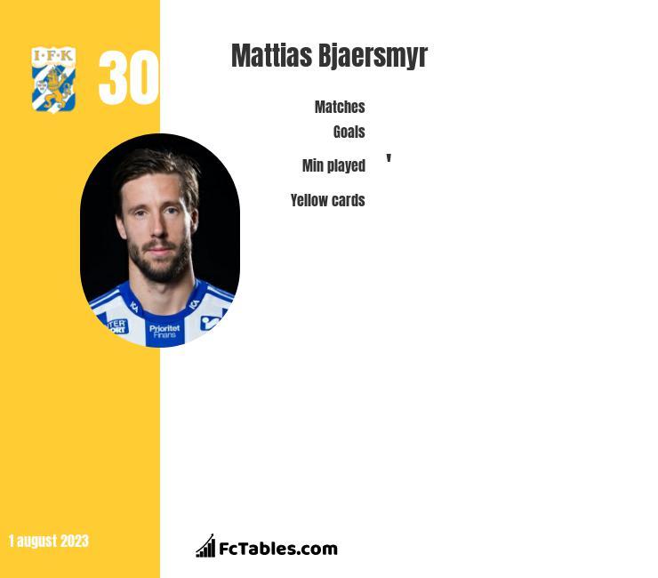 Mattias Bjaersmyr infographic