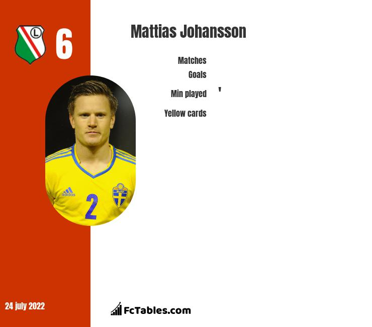 Mattias Johansson infographic statistics for Panathinaikos