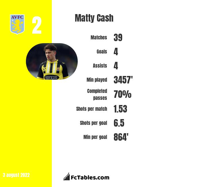 Matty Cash infographic statistics for Nottingham Forest