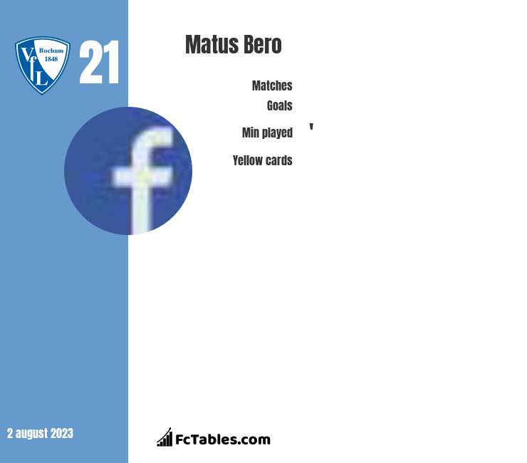 Matus Bero infographic