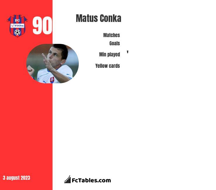 Matus Conka infographic