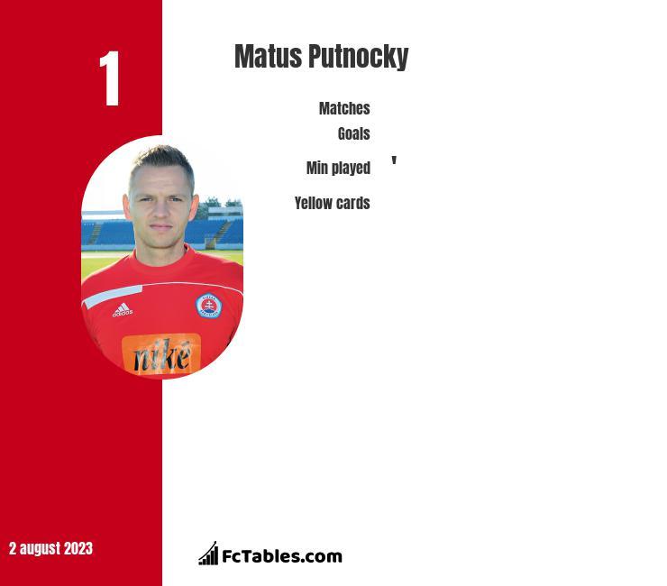 Matus Putnocky infographic
