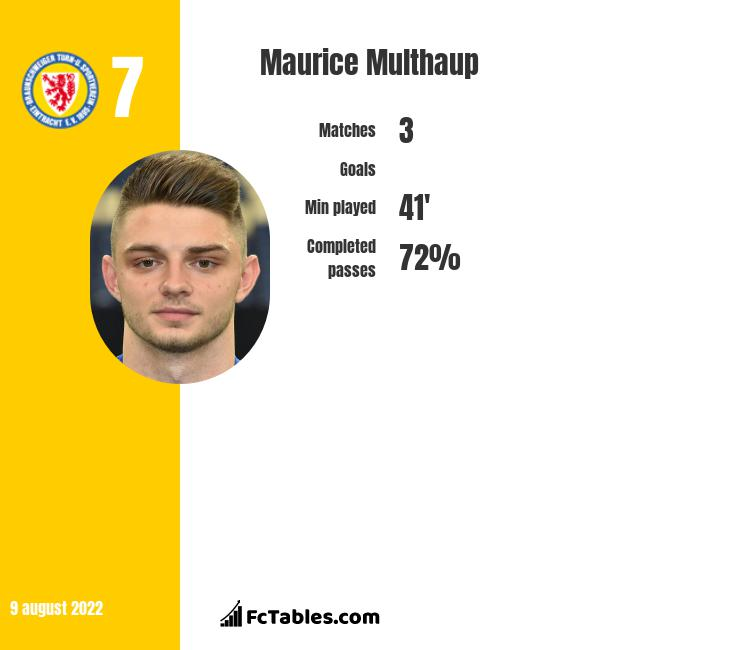 Maurice Multhaup infographic