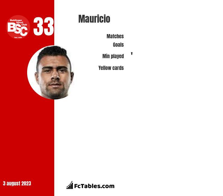Mauricio infographic