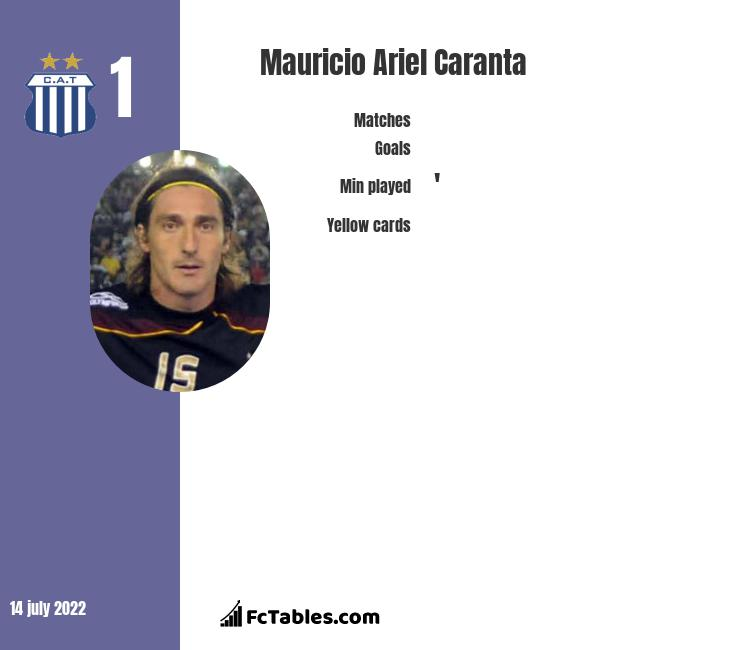 Mauricio Ariel Caranta infographic