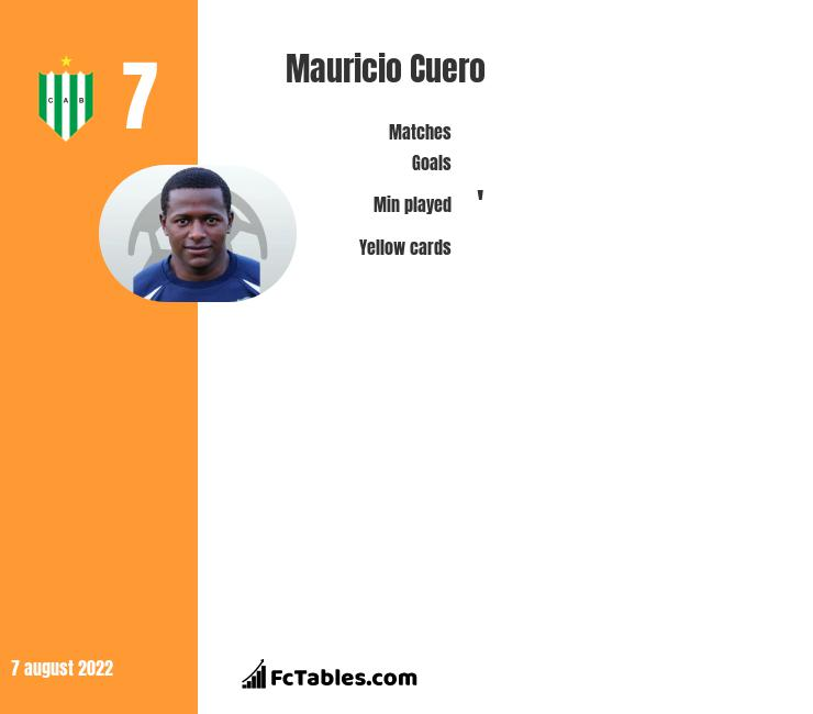 Mauricio Cuero infographic statistics for Atlas