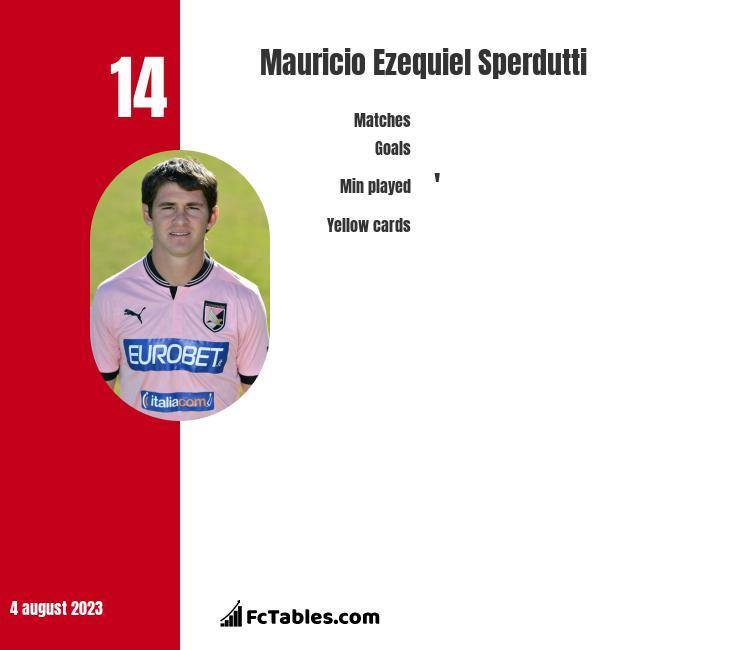 Mauricio Ezequiel Sperdutti infographic
