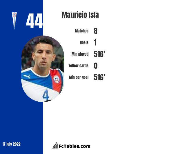 Mauricio Isla infographic
