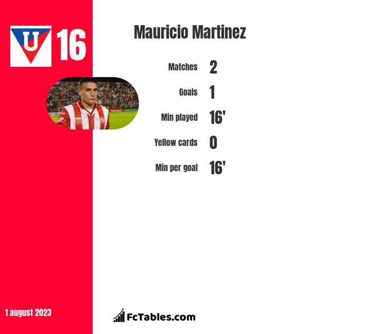 Mauricio Martinez infographic