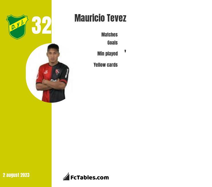 Mauricio Tevez infographic