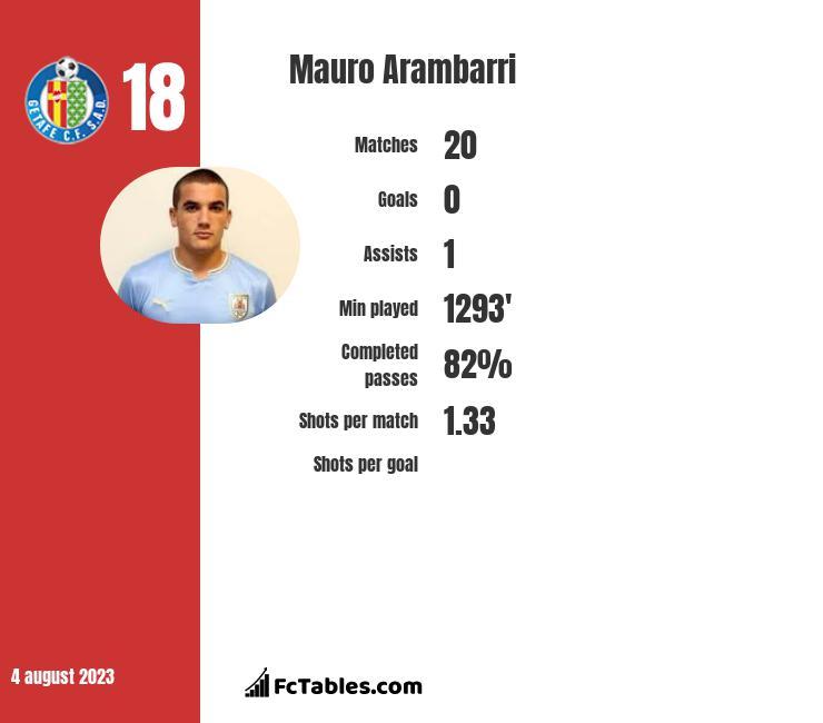 Mauro Arambarri infographic