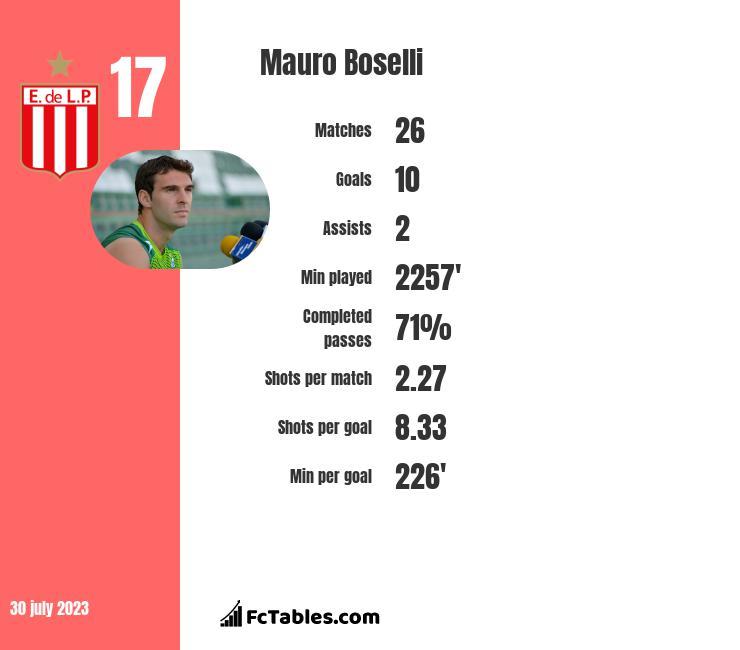 Mauro Boselli infographic