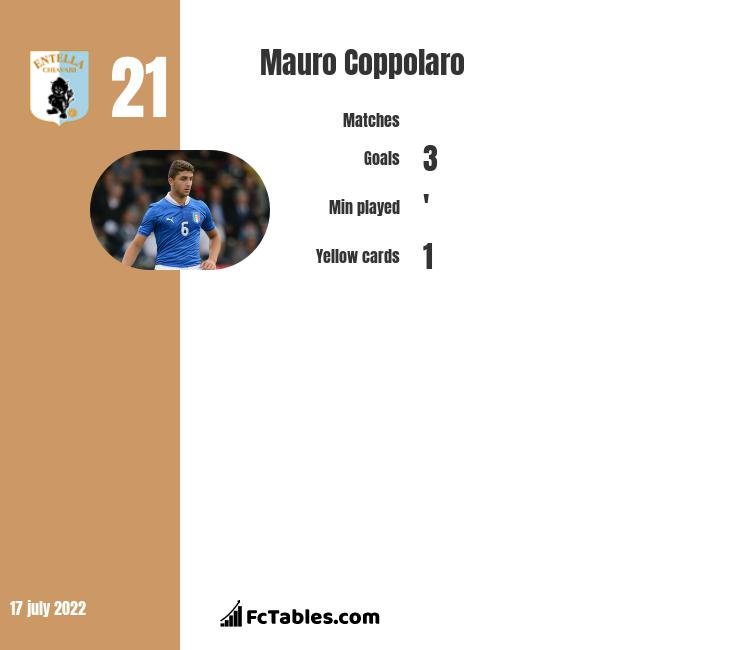 Mauro Coppolaro infographic