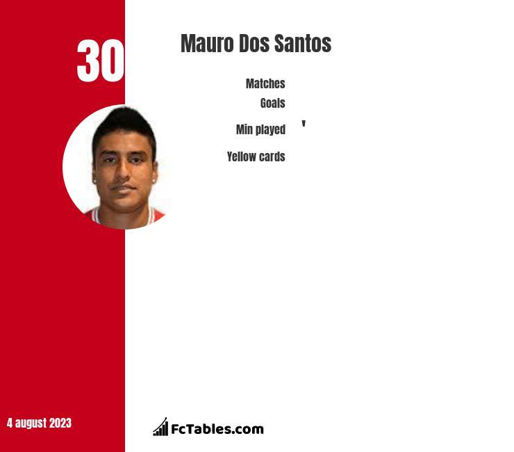 Mauro Dos Santos infographic