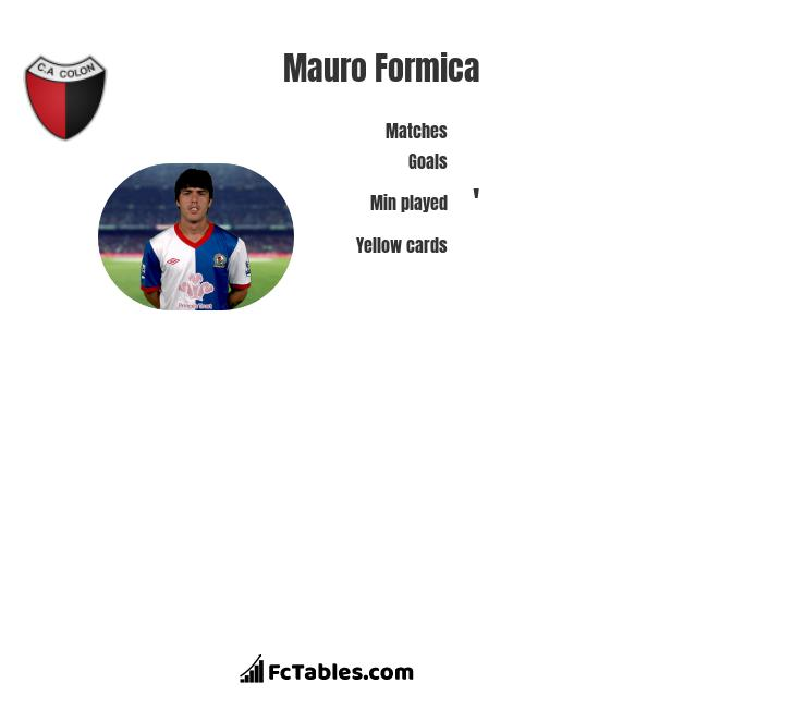 Mauro Formica infographic