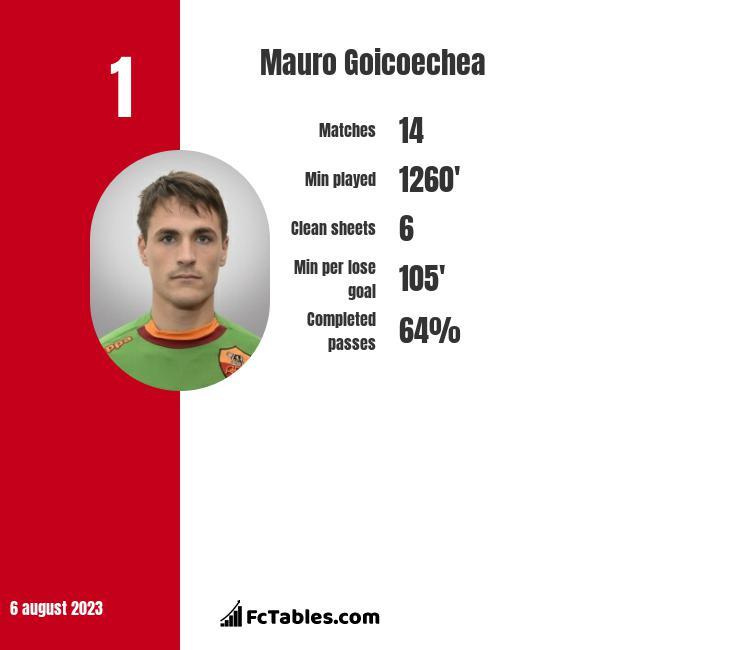 Mauro Goicoechea infographic