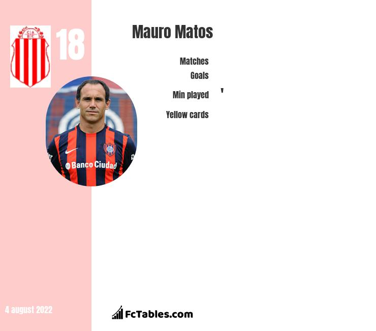 Mauro Matos infographic statistics for Atletico Tucuman