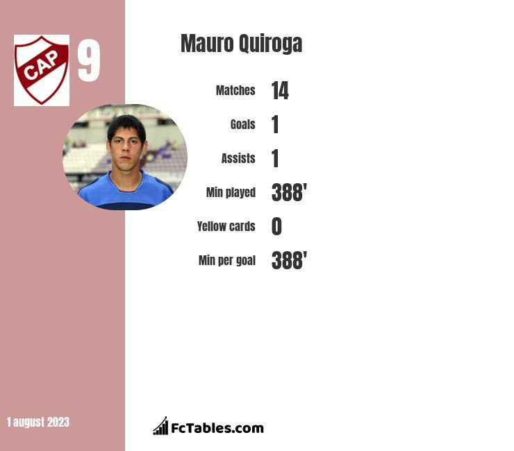 Mauro Quiroga infographic