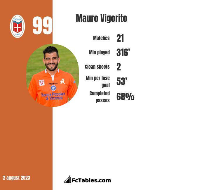 Mauro Vigorito infographic