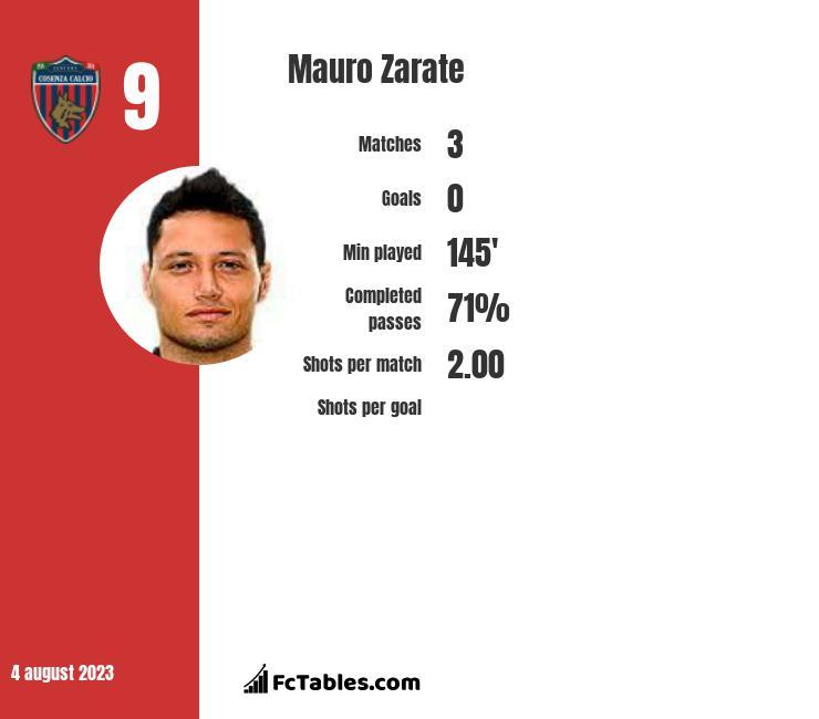 Mauro Zarate infographic