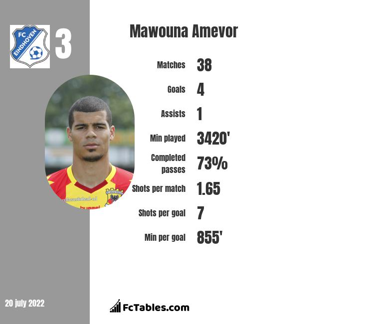 Mawouna Amevor infographic