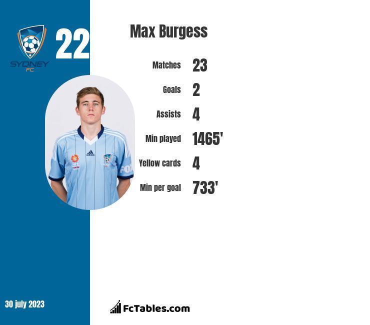 Max Burgess infographic