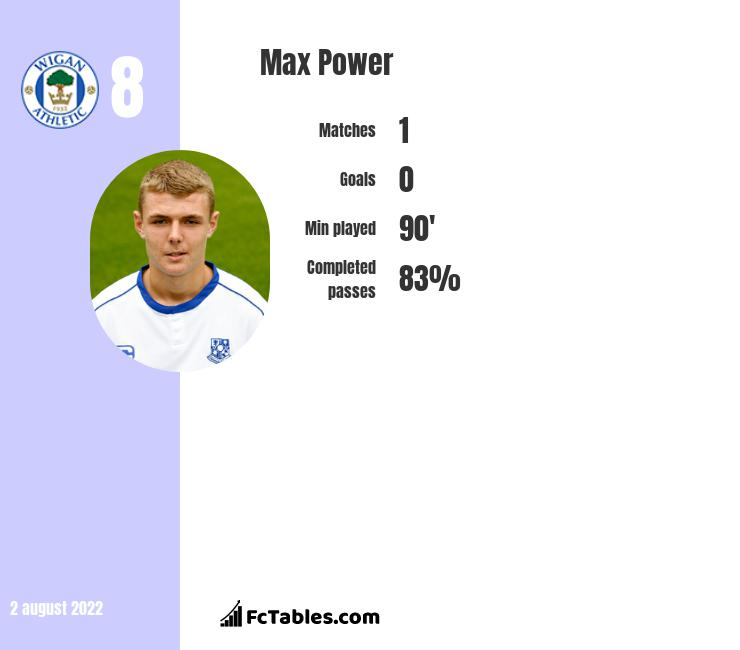 Max Power infographic
