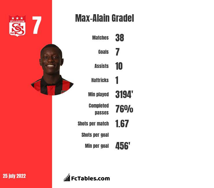 Max-Alain Gradel infographic statistics for Toulouse
