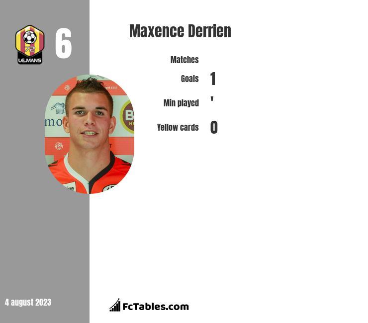 Maxence Derrien infographic