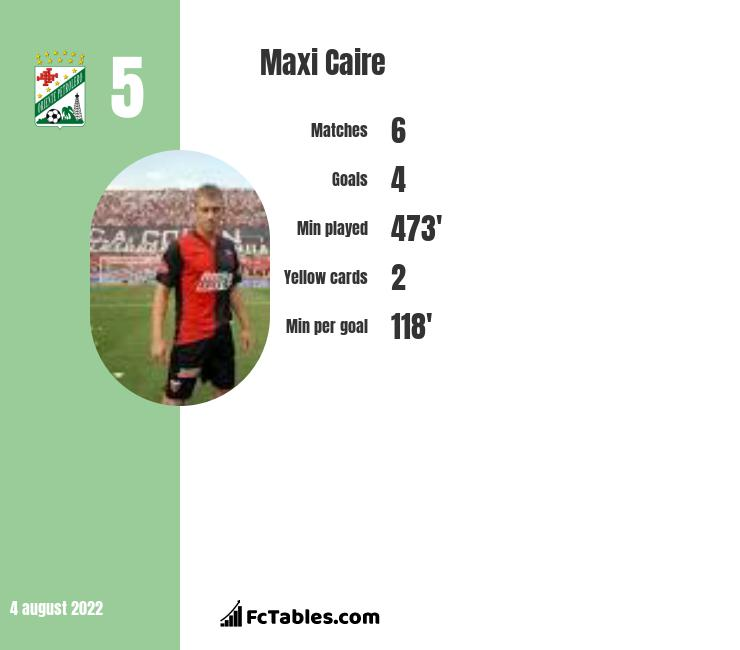 Maxi Caire infographic statistics for Defensa y Justicia