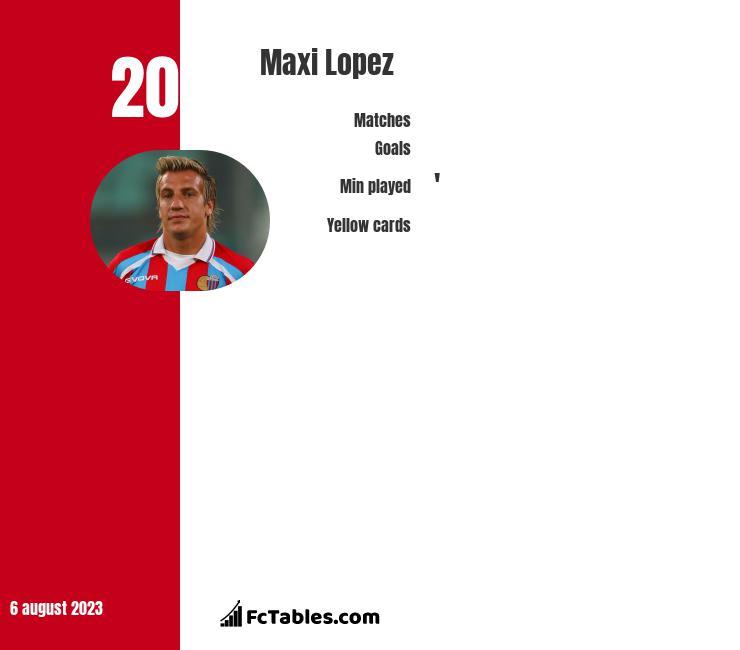 Maxi Lopez infographic