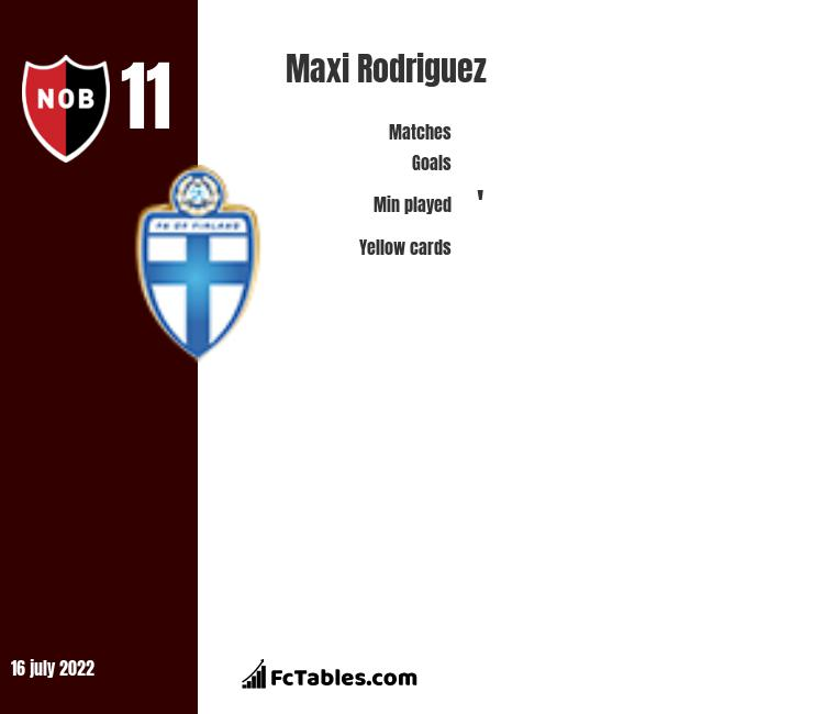 Maxi Rodriguez infographic statistics for Newells Old Boys