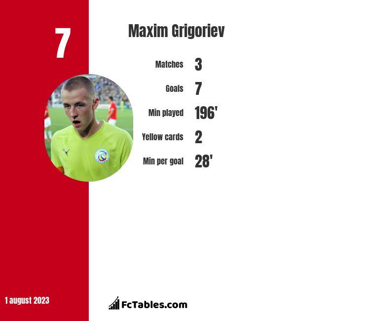 Maxim Grigoriev infographic