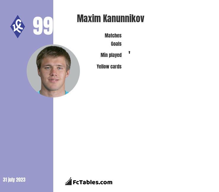 Maxim Kanunnikov infographic