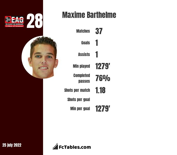 Maxime Barthelme infographic statistics for Troyes