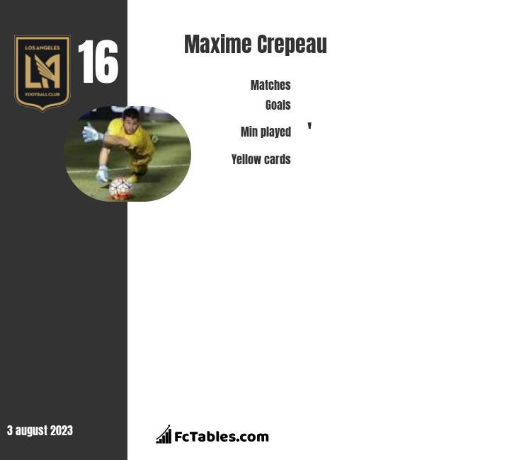 Maxime Crepeau infographic