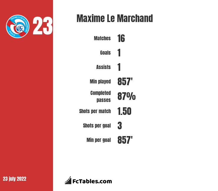 Maxime Le Marchand infographic