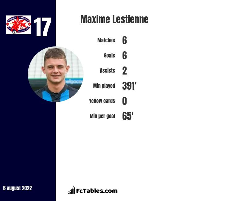 Maxime Lestienne infographic