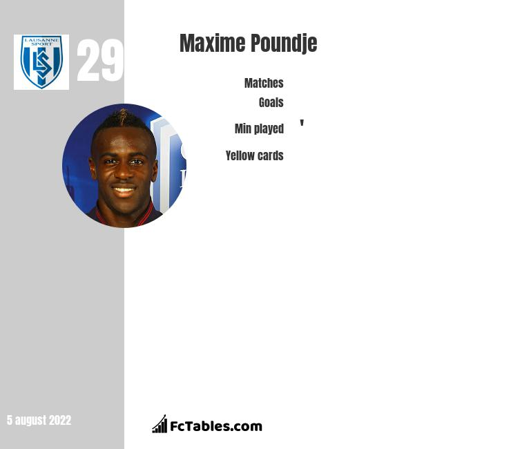 Maxime Poundje infographic statistics for Bordeaux