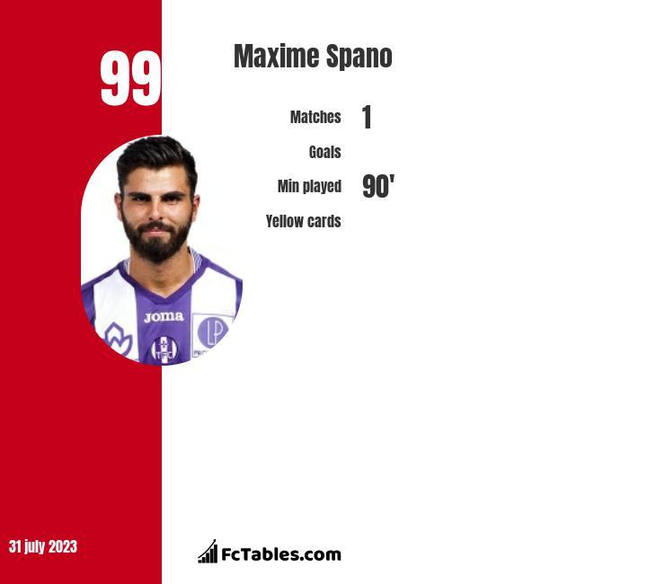 Maxime Spano infographic