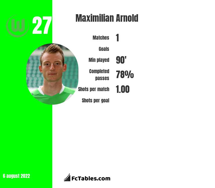 Maximilian Arnold infographic