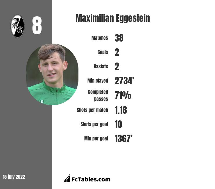 Maximilian Eggestein infographic